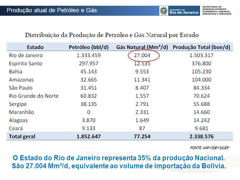 Produção atual de Petróleo e Gás