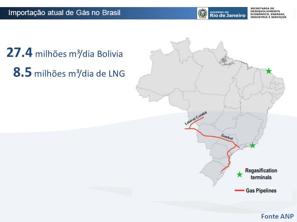 27.4 milhões m³/dia Bolivia 8.5 milhões m³/dia de LNG