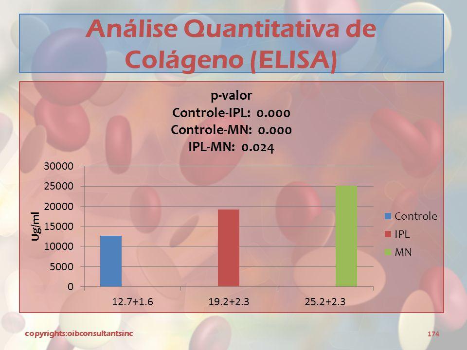 Análise Quantitativa de Colágeno (ELISA)