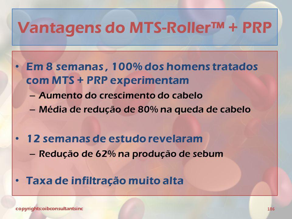 Vantagens do MTS-Roller™ + PRP
