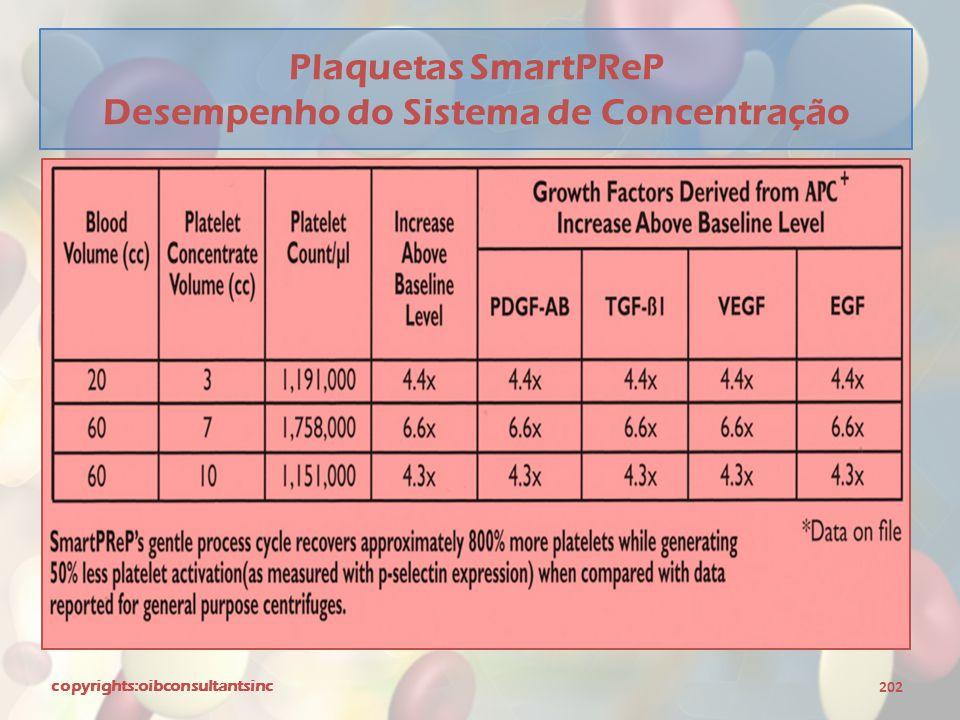 Plaquetas SmartPReP Desempenho do Sistema de Concentração