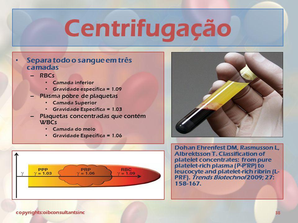 Centrifugação Separa todo o sangue em três camadas RBCs