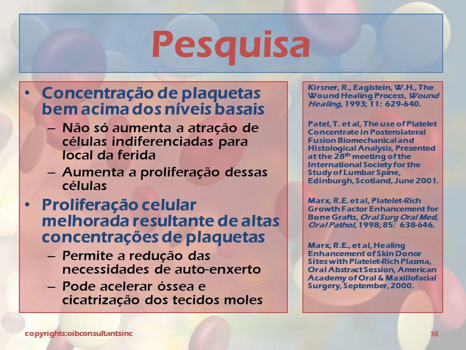 Pesquisa Concentração de plaquetas bem acima dos níveis basais