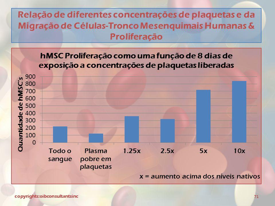 Relação de diferentes concentrações de plaquetas e da Migração de Células-Tronco Mesenquimais Humanas & Proliferação