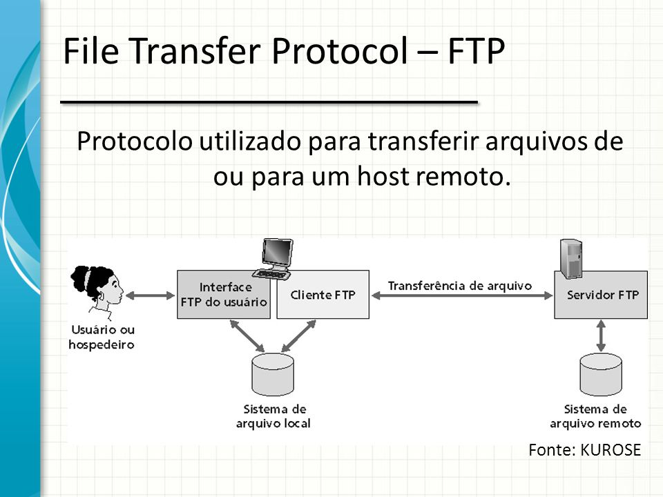 File Transfer Protocol – FTP