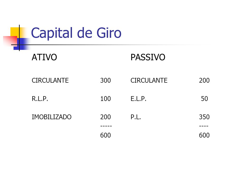 Capital de Giro ATIVO PASSIVO CIRCULANTE 300 R.L.P. 100