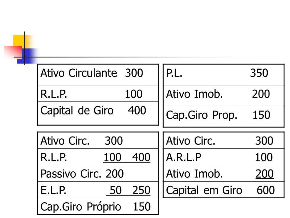 Ativo Circulante 300 R.L.P. 100. Capital de Giro 400. P.L. 350.