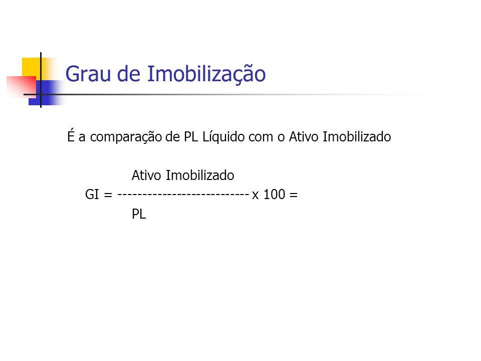Grau de Imobilização É a comparação de PL Líquido com o Ativo Imobilizado. Ativo Imobilizado. GI = --------------------------- x 100 =