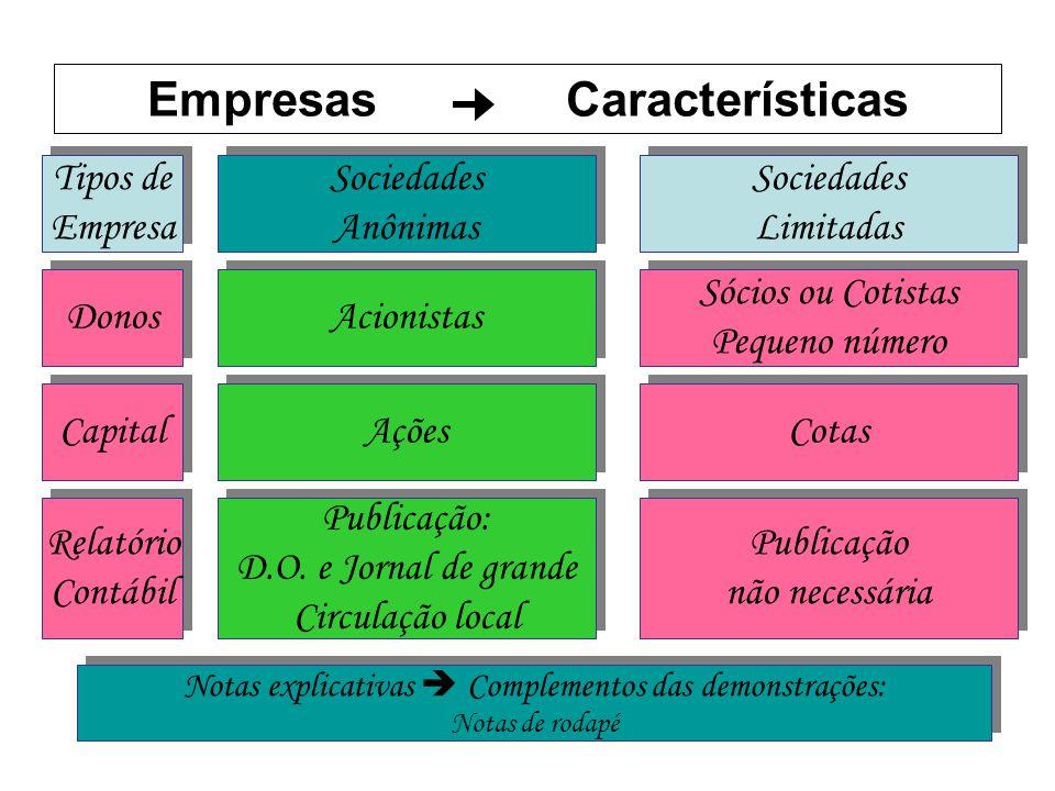 Empresas Características