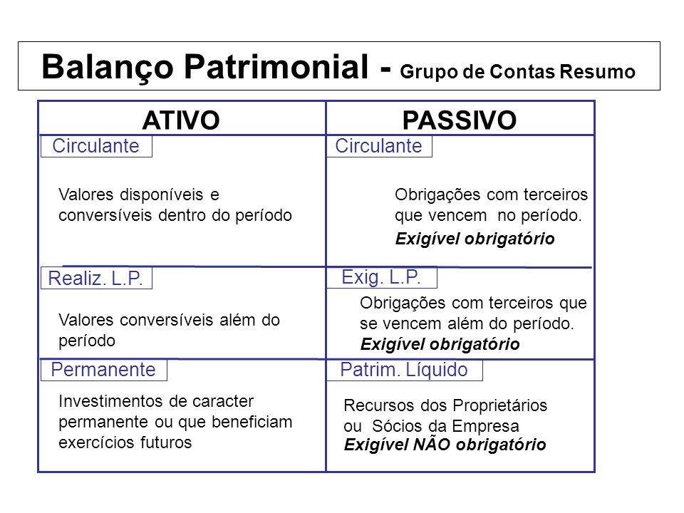 Balanço Patrimonial - Grupo de Contas Resumo