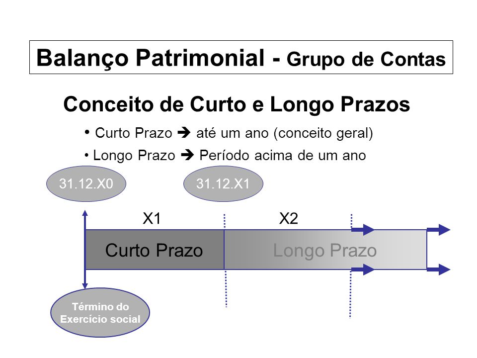 Balanço Patrimonial - Grupo de Contas Conceito de Curto e Longo Prazos