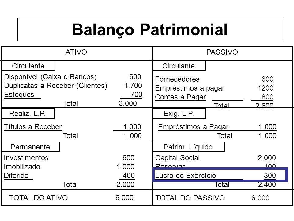 Balanço Patrimonial ATIVO PASSIVO Circulante Circulante