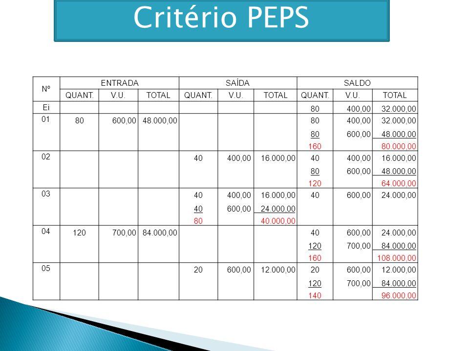 Critério PEPS Nº ENTRADA SAÍDA SALDO QUANT. V.U. TOTAL Ei 80 400,00