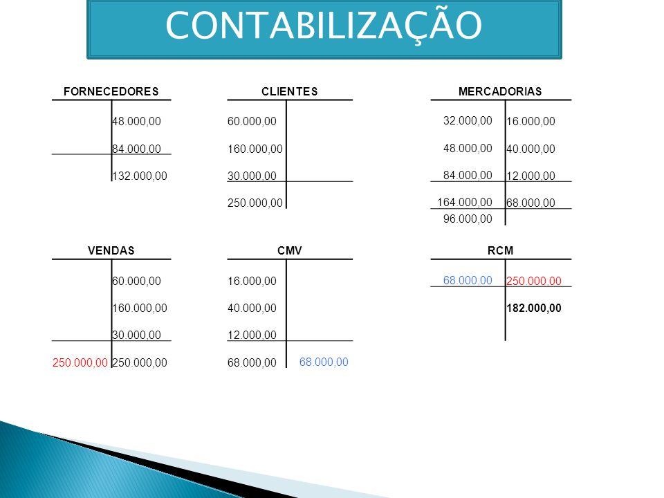 CONTABILIZAÇÃO FORNECEDORES CLIENTES MERCADORIAS 48.000,00 60.000,00