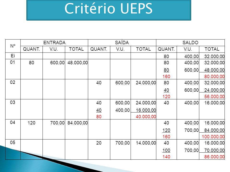 Critério UEPS Nº ENTRADA SAÍDA SALDO QUANT. V.U. TOTAL Ei 80 400,00