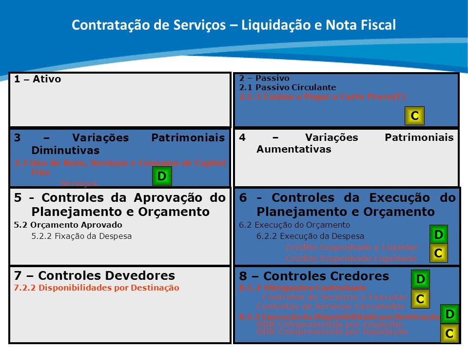 Contratação de Serviços – Liquidação e Nota Fiscal
