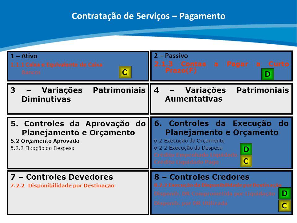 Contratação de Serviços – Pagamento