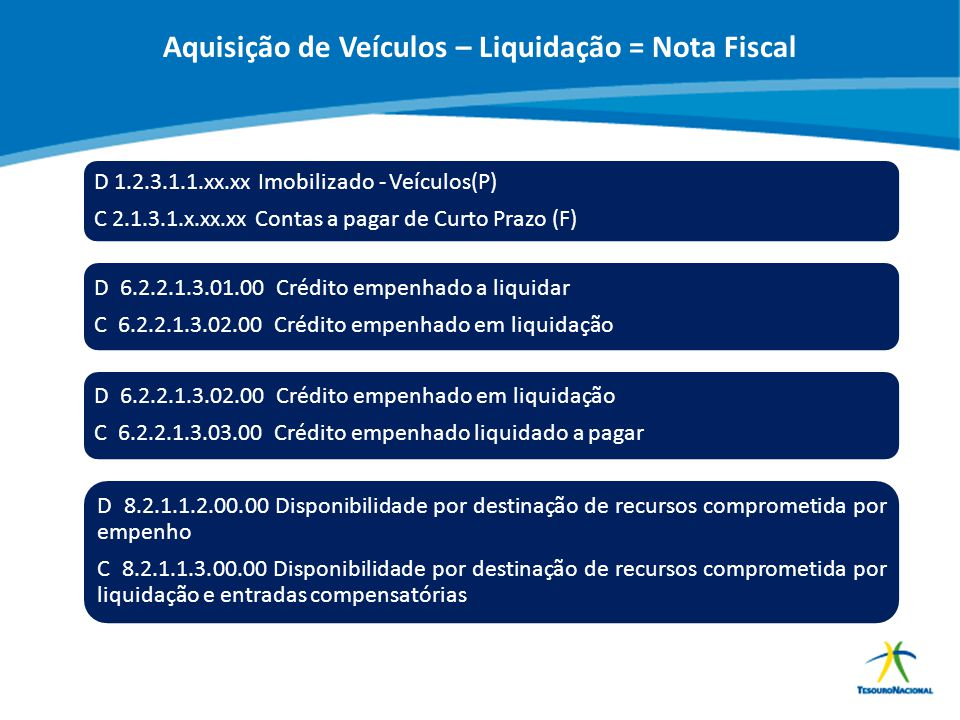 Aquisição de Veículos – Liquidação = Nota Fiscal