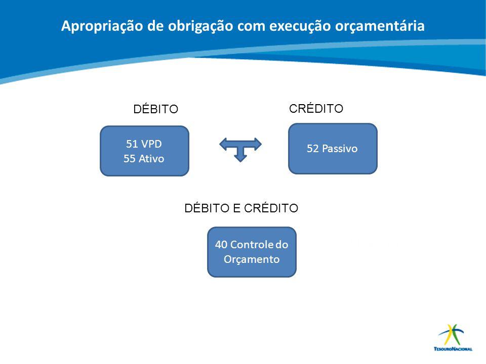 Apropriação de obrigação com execução orçamentária