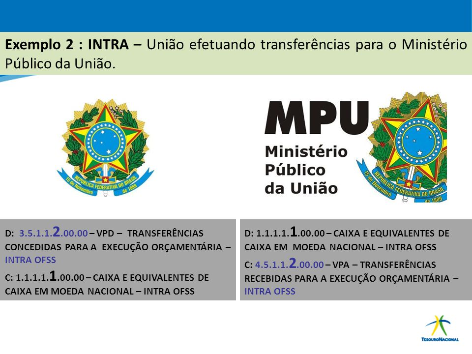 Exemplo 2 : INTRA – União efetuando transferências para o Ministério Público da União.