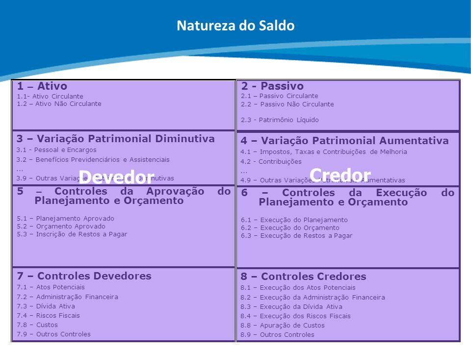 Credor Devedor Natureza do Saldo 1 – Ativo 2 - Passivo