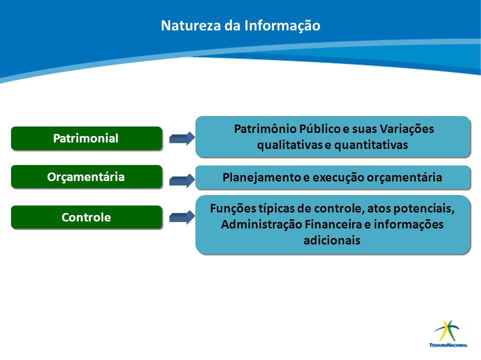 Natureza da Informação