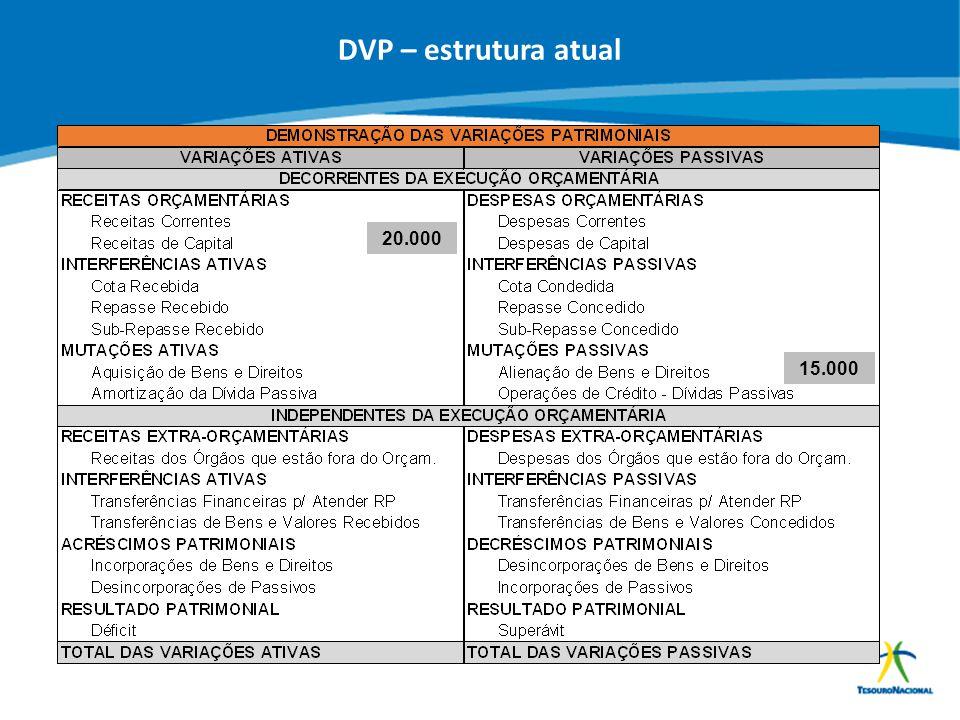 DVP – estrutura atual 20.000 15.000