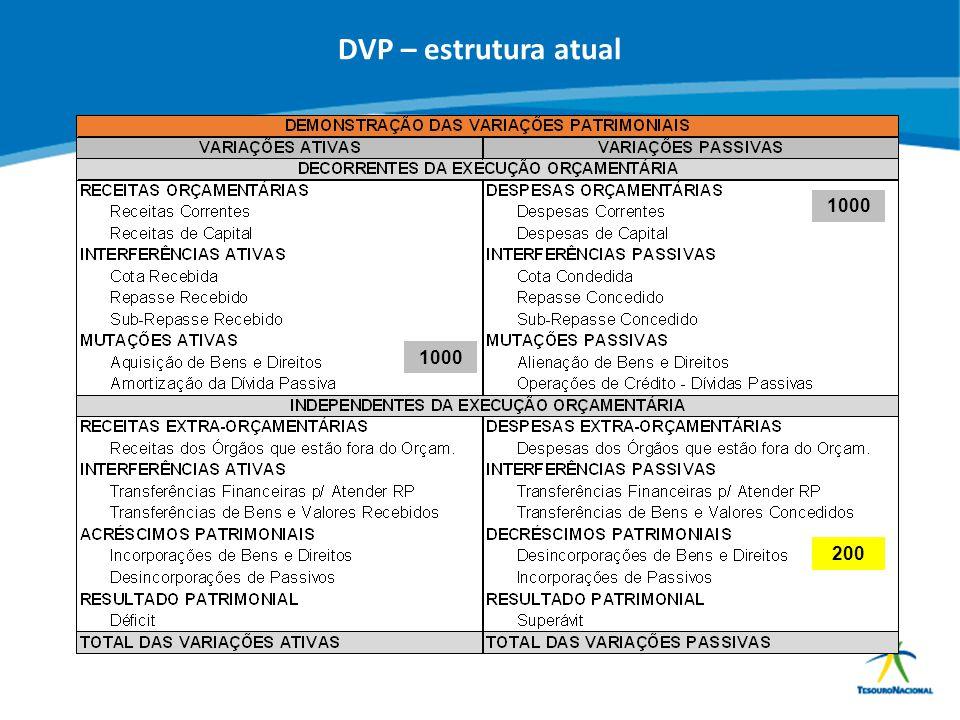 DVP – estrutura atual 1000 1000 200