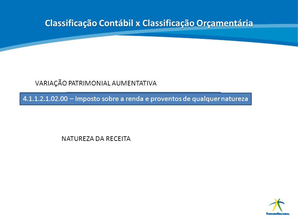 Classificação Contábil x Classificação Orçamentária