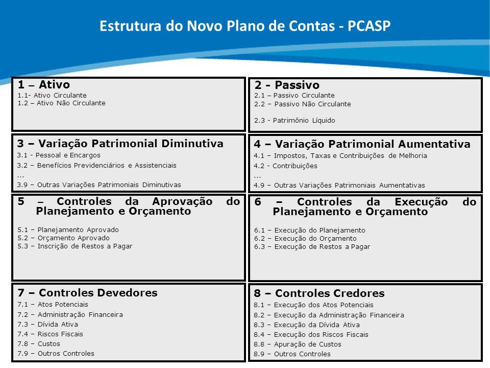 Estrutura do Novo Plano de Contas - PCASP