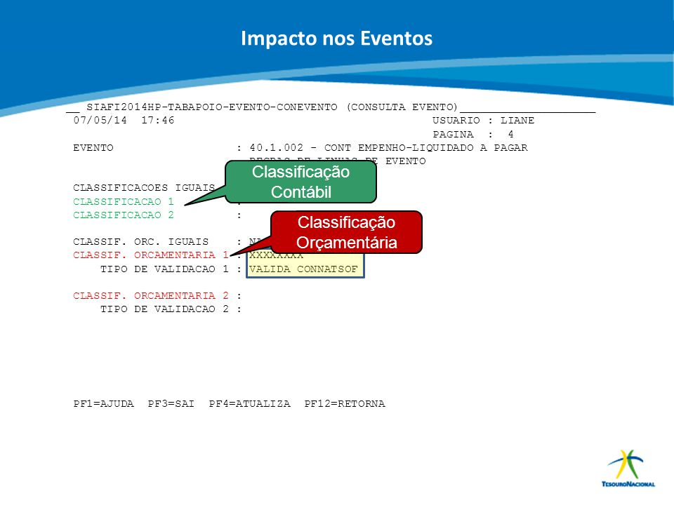 Impacto nos Eventos Classificação Contábil Classificação Orçamentária