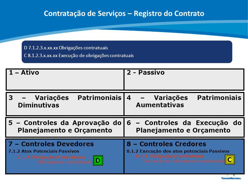 Contratação de Serviços – Registro do Contrato Obrigações contratuais