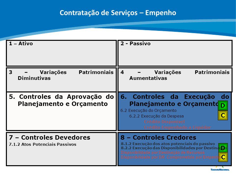 Contratação de Serviços – Empenho