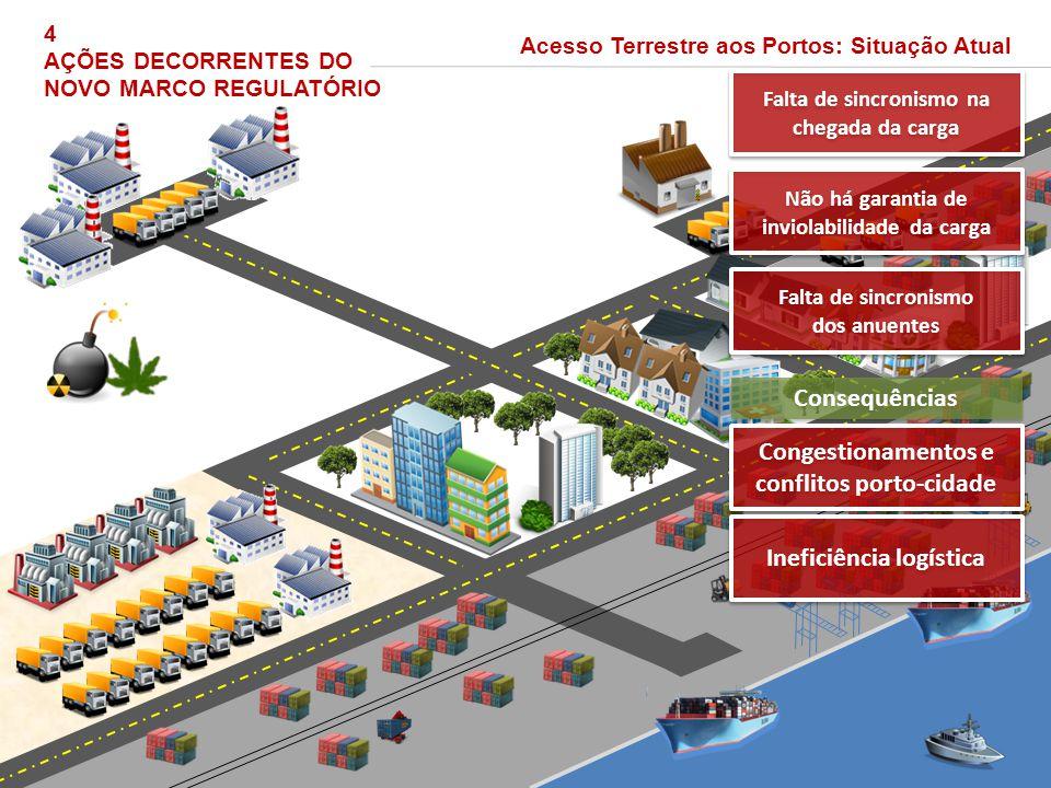 Congestionamentos e conflitos porto-cidade
