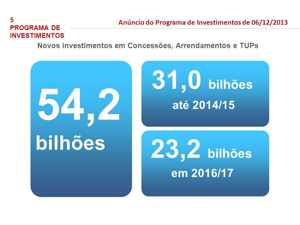 54,2 31,0 bilhões 23,2 bilhões bilhões até 2014/15 em 2016/17