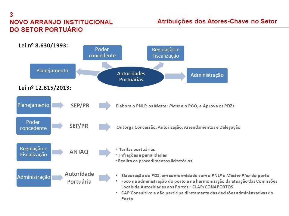 SEP/PR SEP/PR ANTAQ Autoridade Portuária