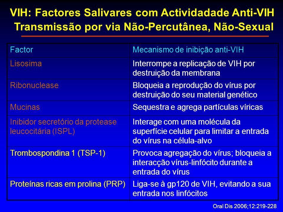 VIH: Factores Salivares com Actividadade Anti-VIH Transmissão por via Não-Percutânea, Não-Sexual