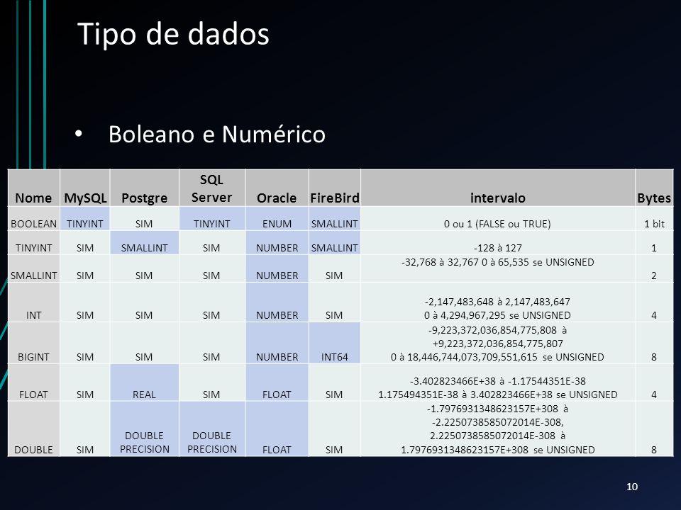 Tipo de dados Boleano e Numérico Nome MySQL Postgre SQL Server Oracle