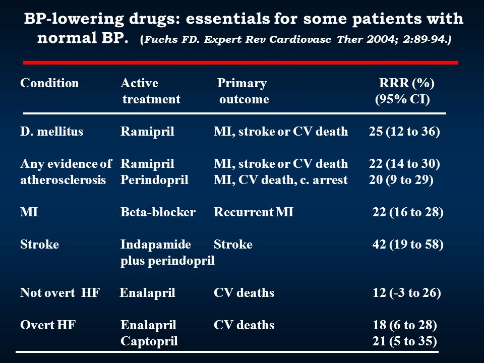 BP-lowering drugs: essentials for some patients with normal BP