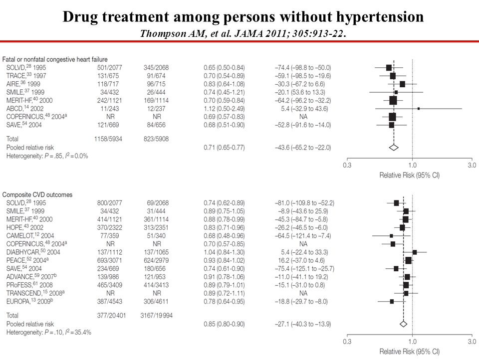 Drug treatment among persons without hypertension