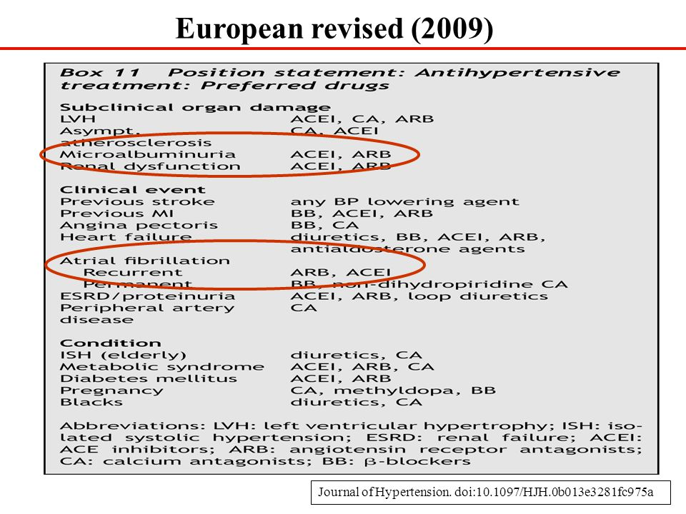 European revised (2009) Journal of Hypertension. doi:10.1097/HJH.0b013e3281fc975a 20