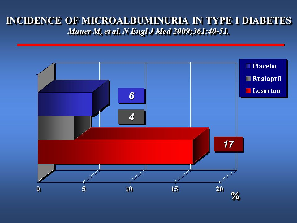 INCIDENCE OF MICROALBUMINURIA IN TYPE 1 DIABETES Mauer M, et al