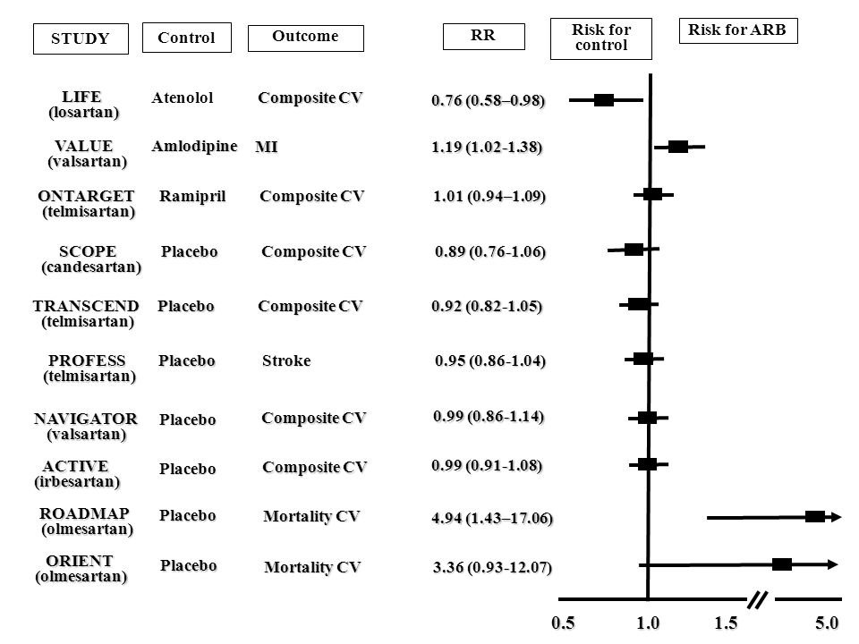 0.5 1.0 1.5 5.0 STUDY Control Risk for control Risk for ARB Outcome RR