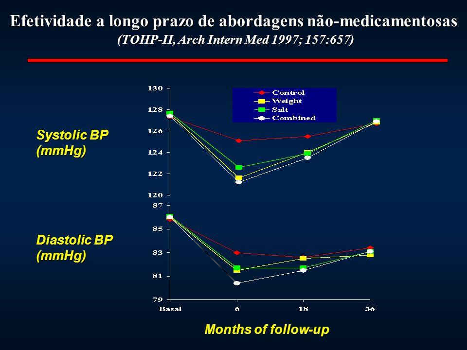 Efetividade a longo prazo de abordagens não-medicamentosas (TOHP-II, Arch Intern Med 1997; 157:657)