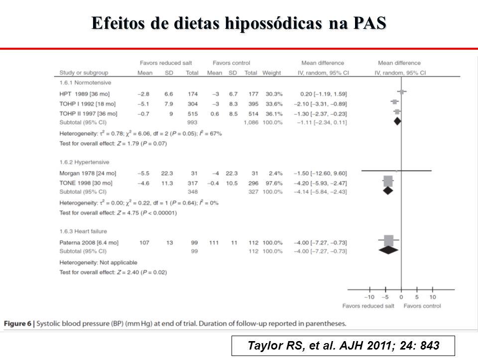 Efeitos de dietas hipossódicas na PAS