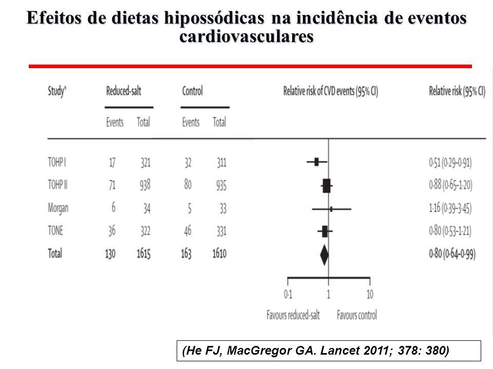 Efeitos de dietas hipossódicas na incidência de eventos cardiovasculares