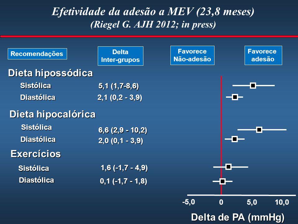 Efetividade da adesão a MEV (23,8 meses) (Riegel G. AJH 2012; in press)