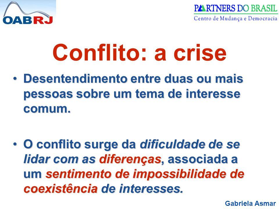 Conflito: a crise Desentendimento entre duas ou mais pessoas sobre um tema de interesse comum.