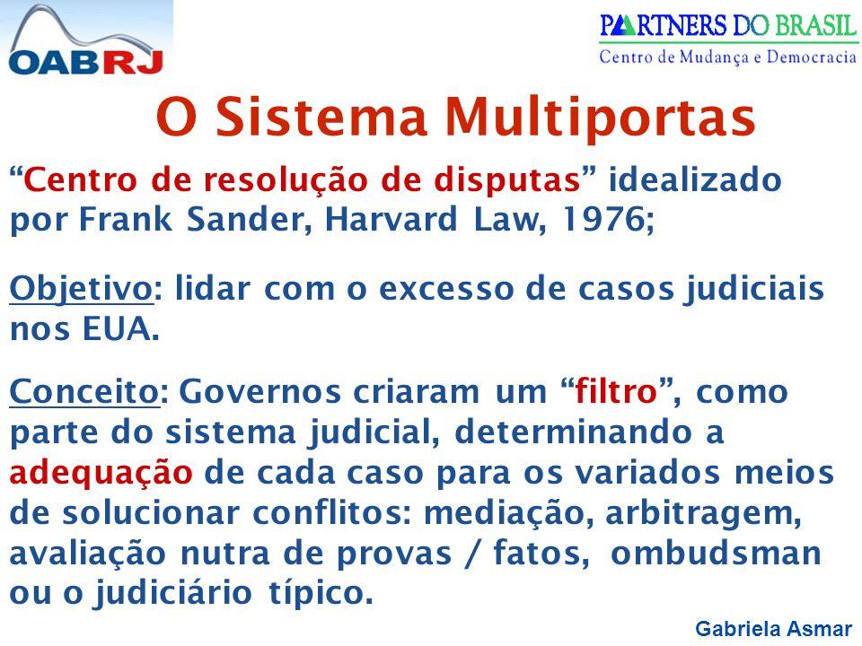 O Sistema Multiportas Centro de resolução de disputas idealizado por Frank Sander, Harvard Law, 1976;