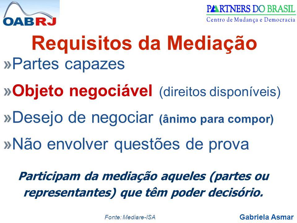 Requisitos da Mediação